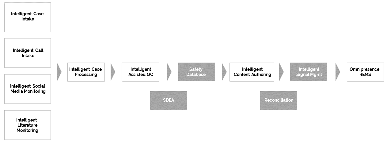 Indegene's Intelligent Safety Suite