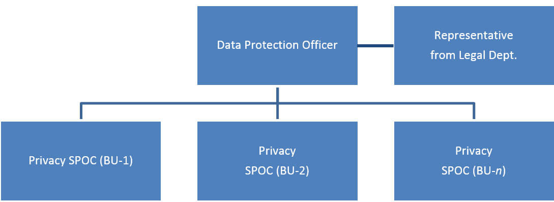 Data Privacy Cell